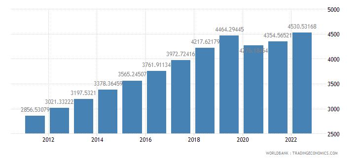 cambodia gdp per capita ppp constant 2005 international dollar wb data