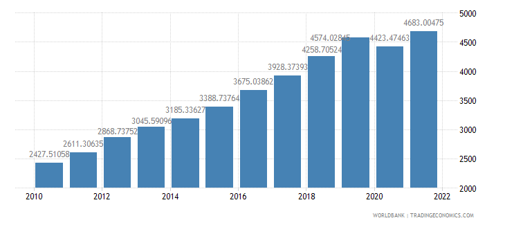 cambodia gdp per capita ppp us dollar wb data