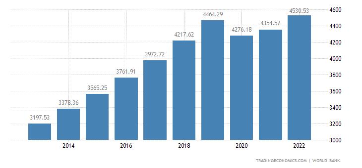 Cambodia GDP per capita PPP