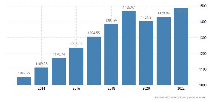 Cambodia GDP per capita