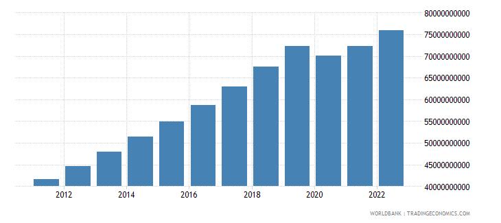cambodia gdp ppp constant 2005 international dollar wb data