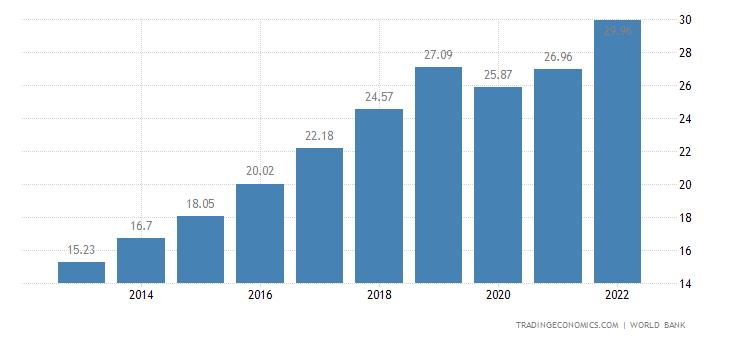 Cambodia GDP