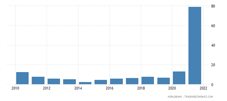 cambodia general government final consumption expenditure annual percent growth wb data