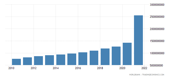 cambodia general government final consumption expenditure constant 2000 us dollar wb data