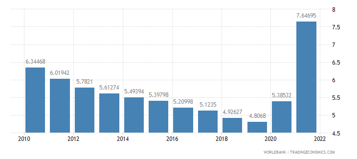 cambodia general government final consumption expenditure percent of gdp wb data