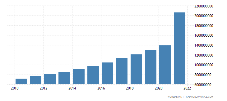 cambodia general government final consumption expenditure us dollar wb data