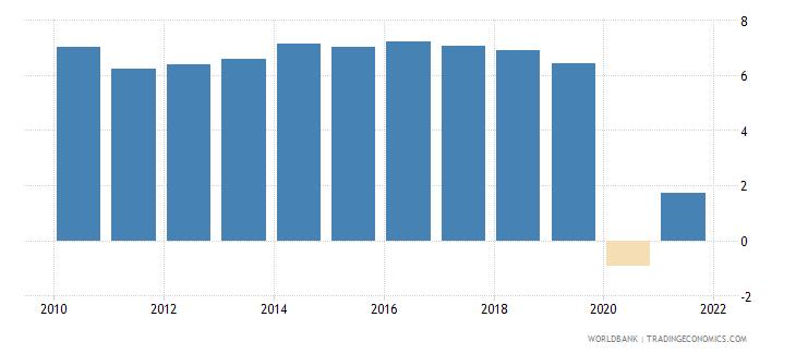 cambodia gni growth annual percent wb data