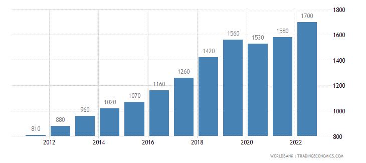 cambodia gni per capita atlas method us dollar wb data