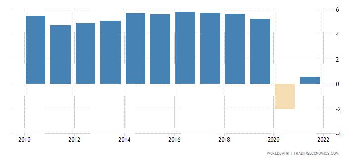 cambodia gni per capita growth annual percent wb data