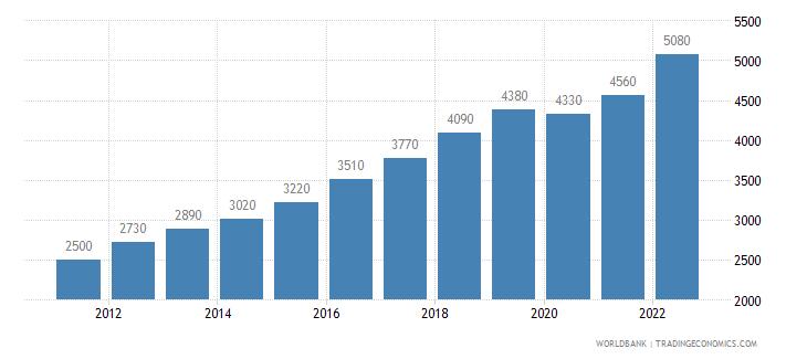 cambodia gni per capita ppp us dollar wb data
