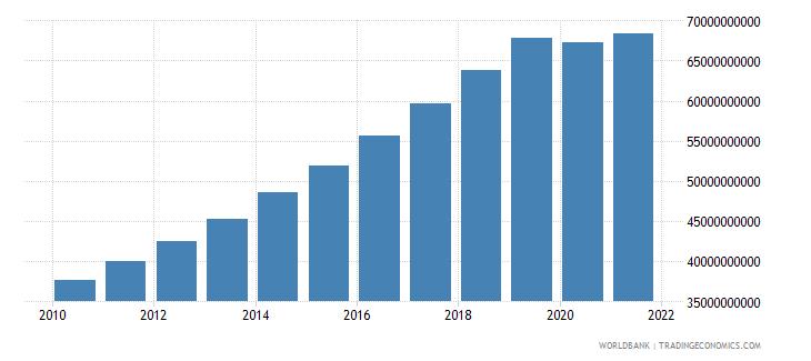 cambodia gni ppp constant 2011 international $ wb data