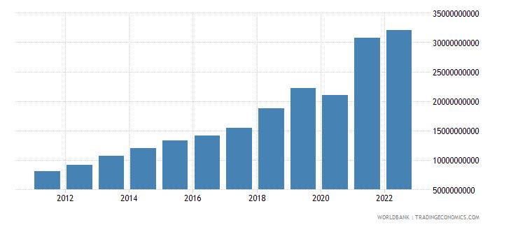 cambodia goods imports bop us dollar wb data
