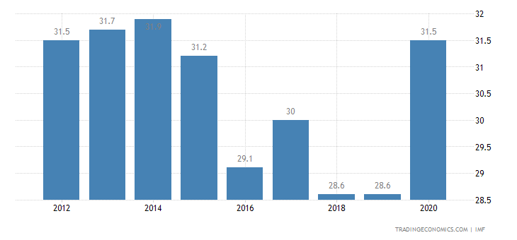Cambodia Government Debt to GDP