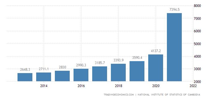 Cambodia Government Spending
