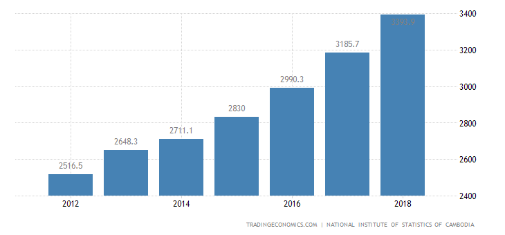 Cambodia Government Spending