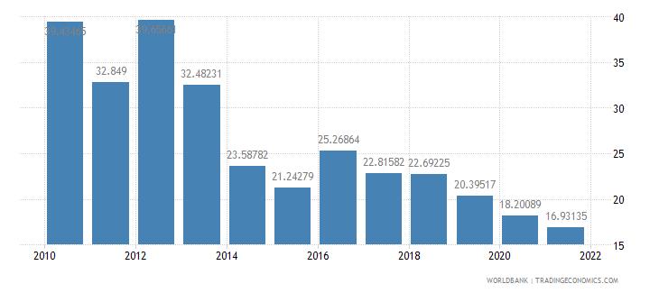 cambodia grants and other revenue percent of revenue wb data