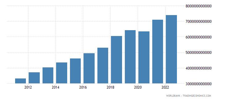 cambodia gross domestic income constant lcu wb data