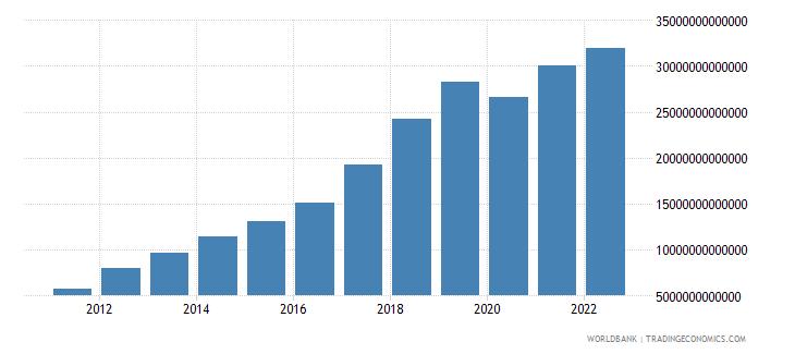 cambodia gross domestic savings current lcu wb data