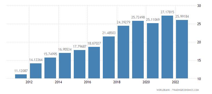 cambodia gross domestic savings percent of gdp wb data