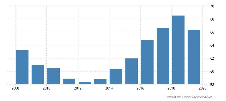 cambodia gross enrolment ratio lower secondary male percent wb data