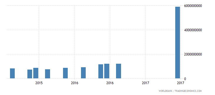 cambodia gross ext debt pos  other sectors long term loans usd wb data