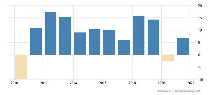 cambodia gross fixed capital formation annual percent growth wb data