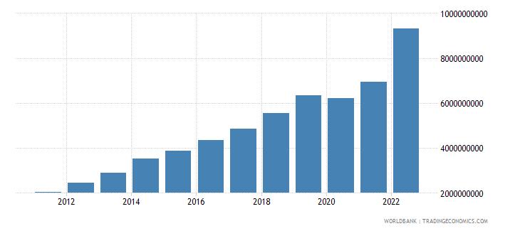 cambodia gross fixed capital formation us dollar wb data