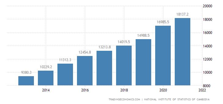 Cambodia Gross Fixed Capital Formation