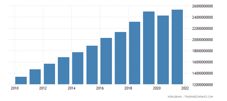 cambodia gross national expenditure constant 2000 us dollar wb data