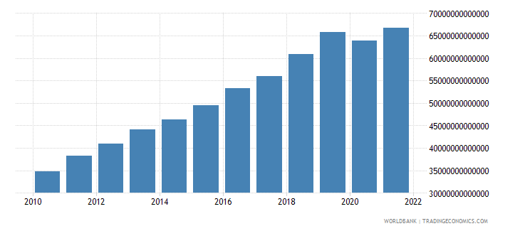 cambodia gross national expenditure constant lcu wb data