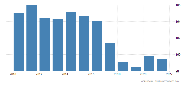 cambodia gross national expenditure percent of gdp wb data