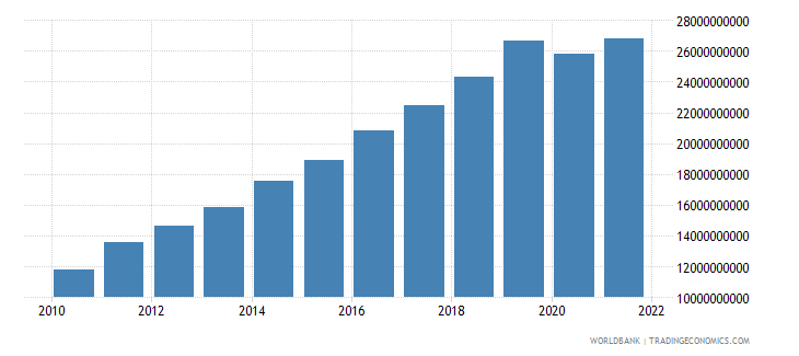 cambodia gross national expenditure us dollar wb data