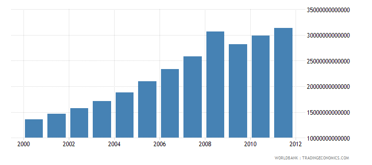 cambodia gross national income constant lcu wb data
