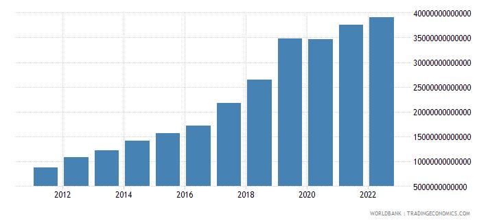 cambodia gross savings current lcu wb data