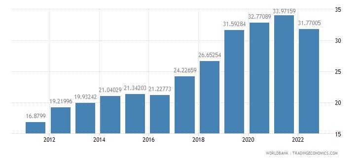 cambodia gross savings percent of gdp wb data
