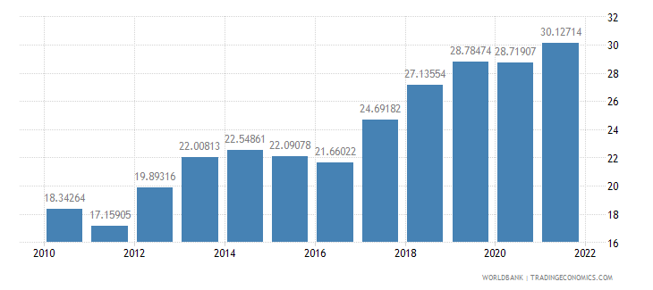 cambodia gross savings percent of gni wb data