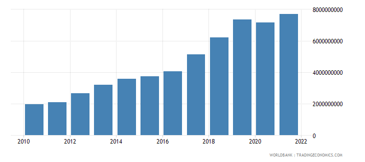 cambodia gross savings us dollar wb data