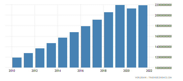 cambodia gross value added at factor cost constant 2000 us dollar wb data