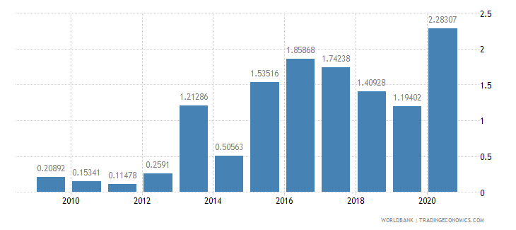 cambodia high technology exports percent of manufactured exports wb data