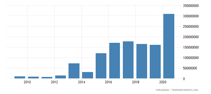 cambodia high technology exports us dollar wb data