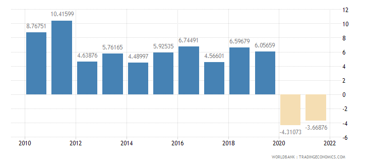 cambodia household final consumption expenditure annual percent growth wb data