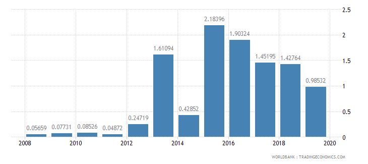 cambodia ict goods exports percent of total goods exports wb data