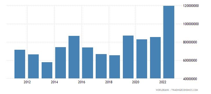 cambodia ict service exports bop us dollar wb data