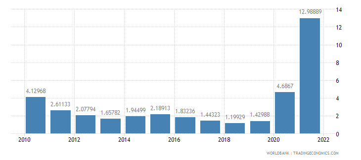 cambodia ict service exports percent of service exports bop wb data