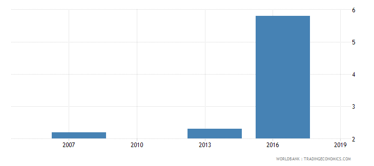 cambodia if there were visits average number of visits or required meetings with tax officials wb data