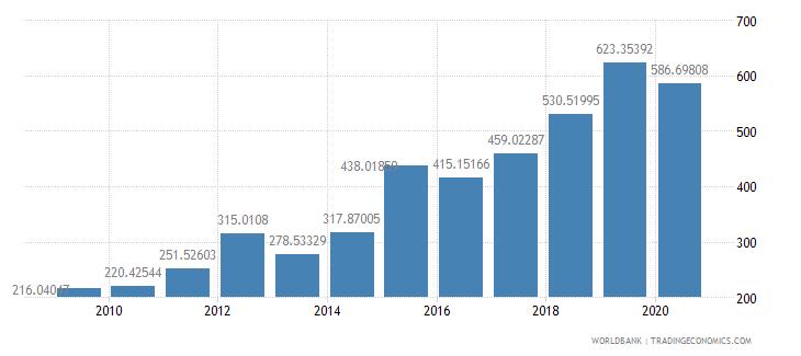 cambodia import volume index 2000  100 wb data