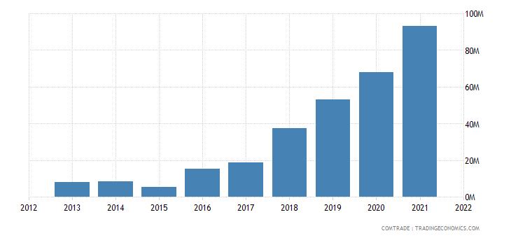cambodia imports argentina