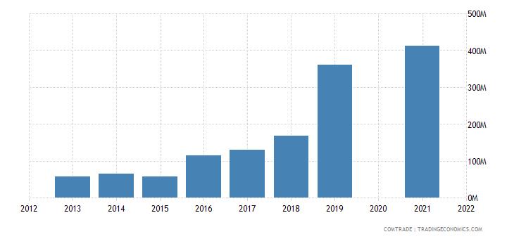 cambodia imports china articles iron steel