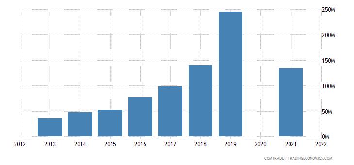 cambodia imports china iron steel