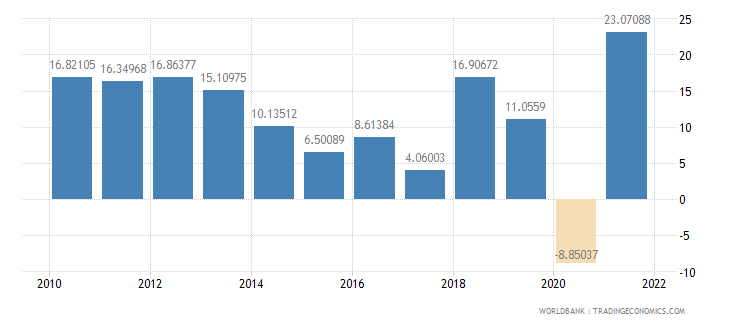 cambodia imports of goods and services annual percent growth wb data